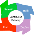 Go to Continuous Delivery