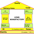 The long road from Just-In-Time Lean Manufacturing to modern Agile Software Development.
