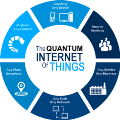 Go to the profile of Internet of Things