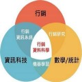 Go to the profile of 行銷資料科學