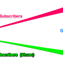 How We Squashed Our Unsubscribes By 90% (REAL EXAMPLES)