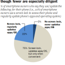 Many smartphone owners don't take steps to secure their devices