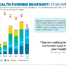 The Most Lucrative Digital Health Sector of Q3 2017