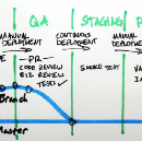 Development Flow for Continuous Delivery