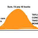 Taylor Swift, iOS, and the Access Economy: Why the Normal Distribution is Vanishing