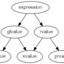 xvalues and prvalues: The Next Generation