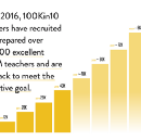 The Next Frontier: Not just 100,000 excellent STEM teachers, but tackling the root causes of the…