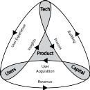 Feedback loops, Orientation, & The Substance of Product