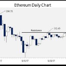 Bitcoin's Big Move is Nothing Compared to Where Ethereum is Taking Us
