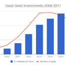 You can't build a SaaS company in 2018 without significant funding