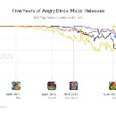 Angry Birds Turns Five: What We Can Learn From the Franchise's Success
