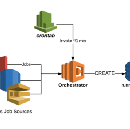 Serverless Orchestrator of Serverless Workers in AWS