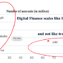 What will be the next bank with 1 billion customers? #Hyperscalability in #finance