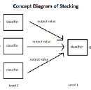 Stacking — A Super Learning Technique