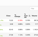 How to Find, Track & Trade Recent IPO Stocks