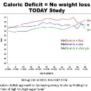 The (Lack of) Evidence for Caloric Restriction in Weight Loss