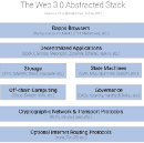Web 2.0 is Broken. It's Time for a New Paradigm Shift