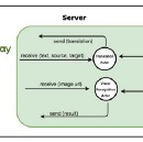 Leverage Watson Java SDK from Play Application