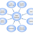 What Is Data Science, and What Does a Data Scientist Do?