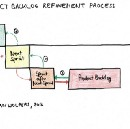 28 Product Backlog and Refinement Anti-Patterns