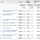 How to Generate Hundreds of Leads from Guest Blogging [case studies]