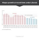 The Liberals' Economy in Three Charts