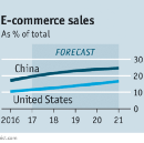The age of Amazon and Alibaba is just beginning