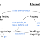 Entrepreneurial Careers: Beyond the Fairy Tale Narrative