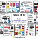 The State of the Future of Television in Six Visuals