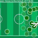 How an algorithm can measure defence and press in football.