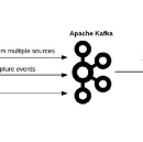 From Kafka to BigQuery: A Guide for Streaming Billions of Daily Events
