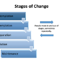 The 5 Stages of (Financial) Change