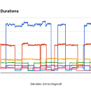 The Occasional Chaos of AWS Lambda Runtime Performance
