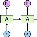 All of Recurrent Neural Networks