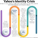 5 Reasons Why Yahoo Failed And Its Solutions.