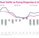 How the Trump Presidential Campaign is Affecting Trump Businesses