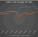 Node.js Community Code Coverage — A year in review