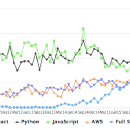 "Trending Developer Skills, Based on my Analysis of ""Ask HN: Who's Hiring?"""
