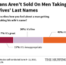 Why Men Don't Take Their Wives' Names, According To Some Who Did