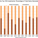 On First-Time VC Fund Performance