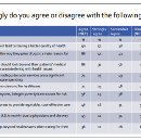 What Patients Feel About Technology, Healthcare Costs and Social Determinants