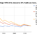 The Worker's Wage: An Alternative to Increasing the Minimum Wage Which Helps Low-Wage Workers…