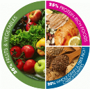 Dietitian's Guide to a Healthy Balanced Diet?