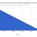 Metronome's Initial Supply Auction — Quick Glance Price Chart