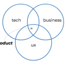 The 6 types of Product Managers. Which one do you need?