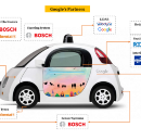 """Google is coming!"" — The Game of Autonomous Cars"