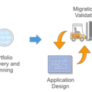 A Process for Mass Migrations to the Cloud