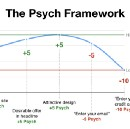 Increase funnel conversion with Psych