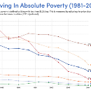 Why the World Is Better Than You Think in 10 Powerful Charts