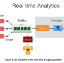 Real-time analytics at Pinterest